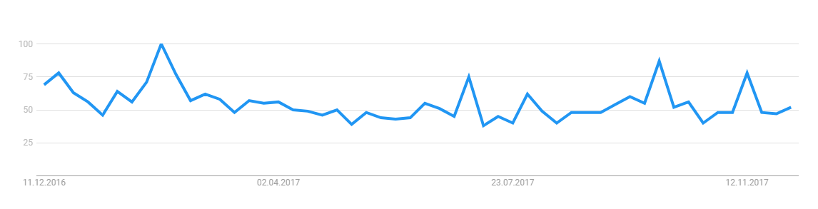 network down search rate - Google Trends.png