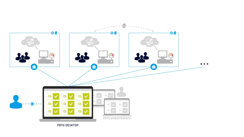 1-Multi-server-silo-environment