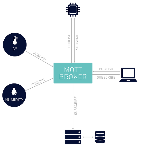 Why MQTT Is Everywhere, and the Security Issues It Faces