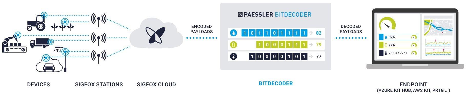 paessler-bitdecoder-how-it-works-01