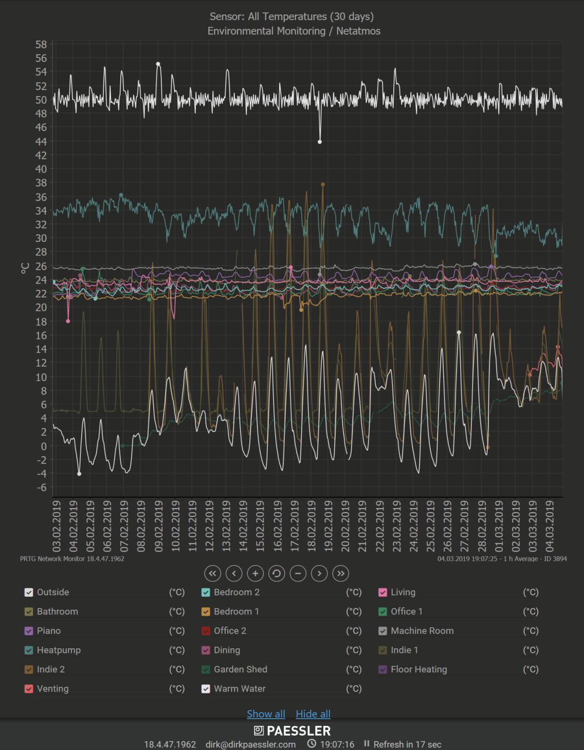 prtg-temperature-sensors-overview-01