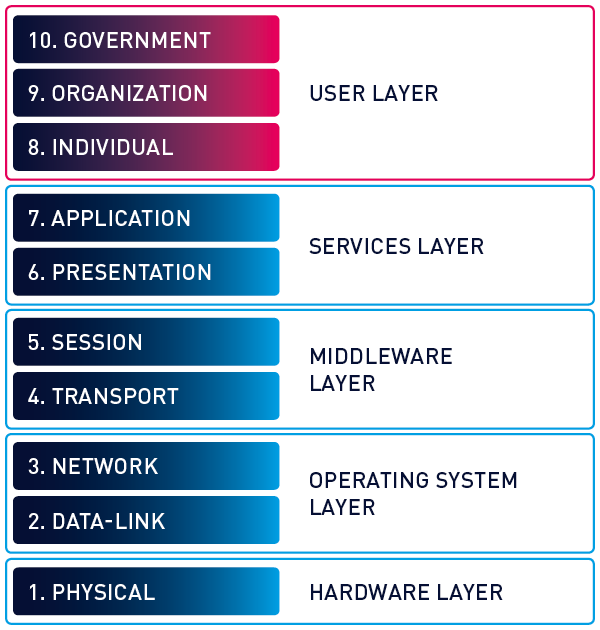 osi-model-extended-10-layers