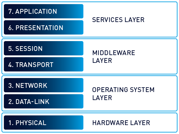 osi-model-traditional-7-layers