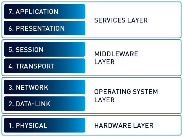 osi-model-traditional-7-layers