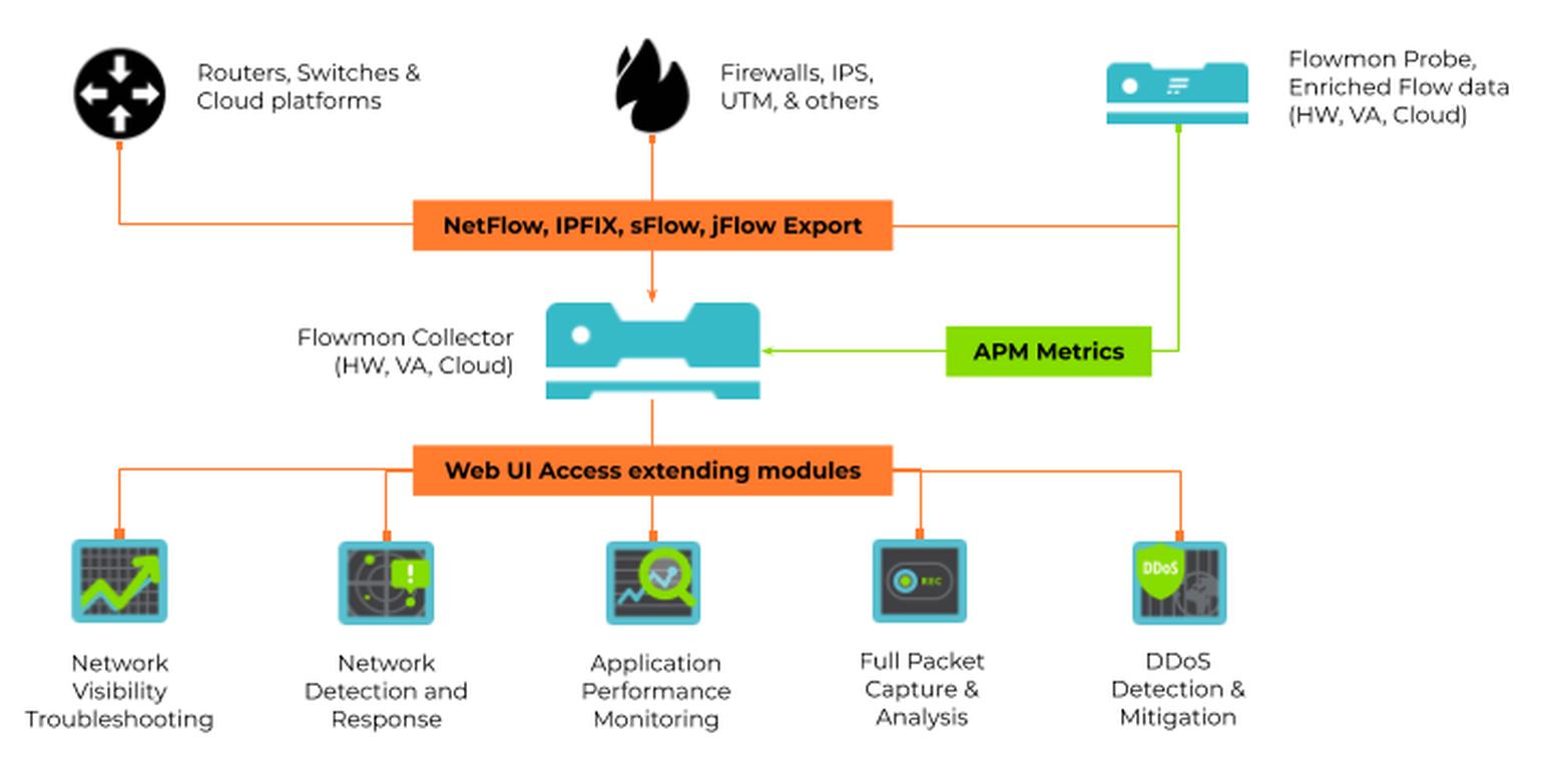 1-flowmon-architecture-prtg-network-monitor