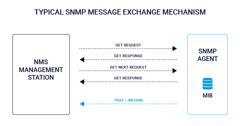SNMP-message-exchange