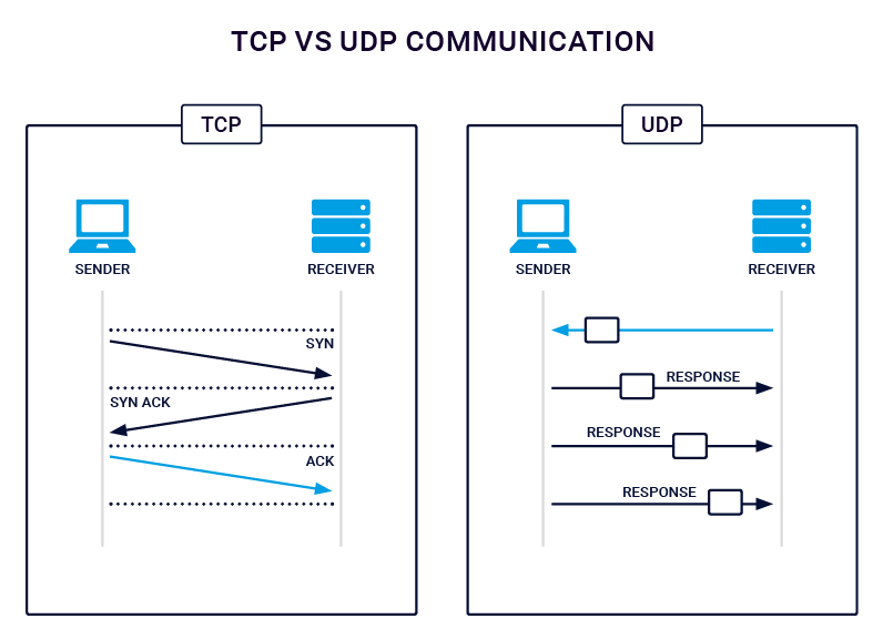 TCP-vs-UDP-Communication