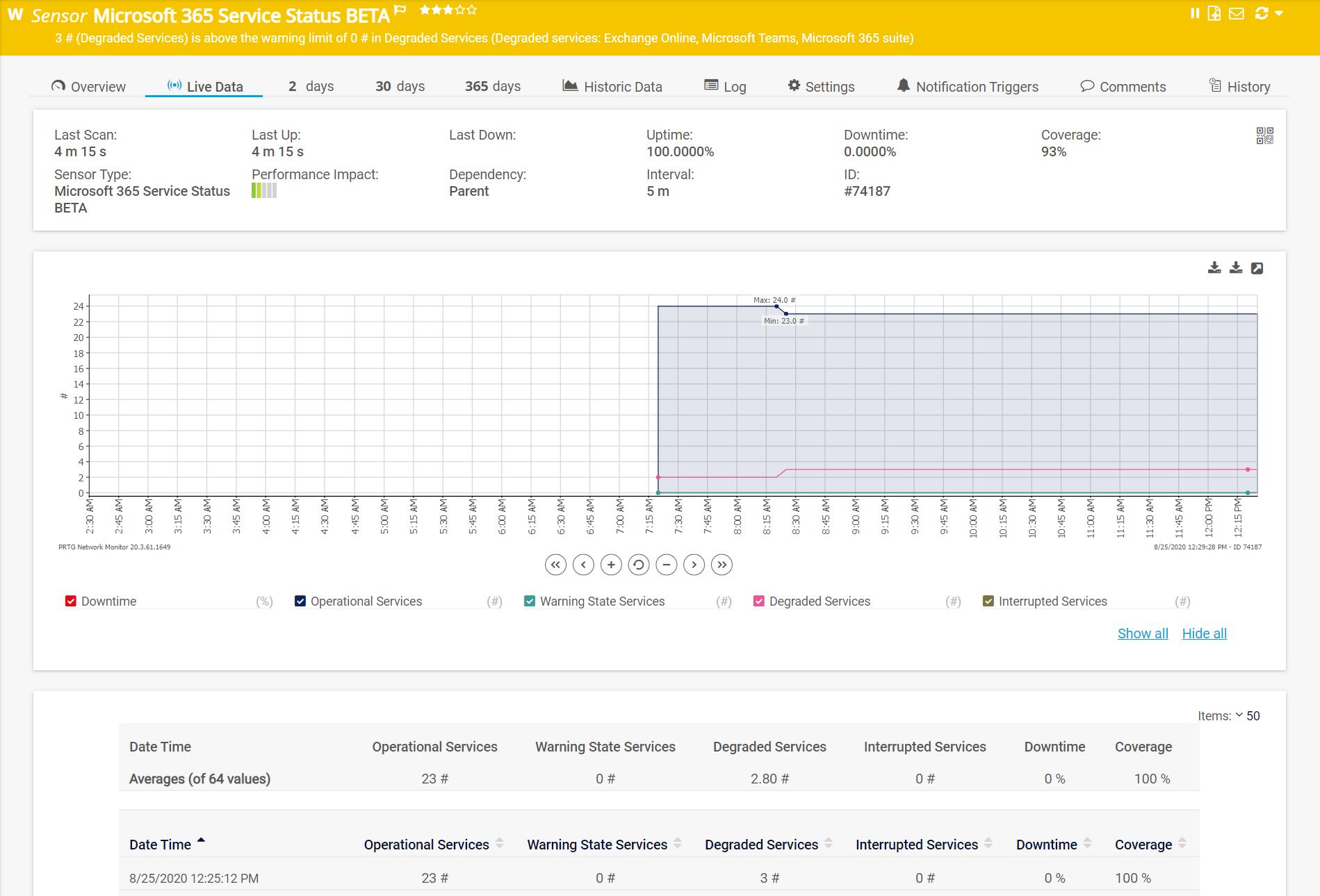 microsoft 365 service status sensor