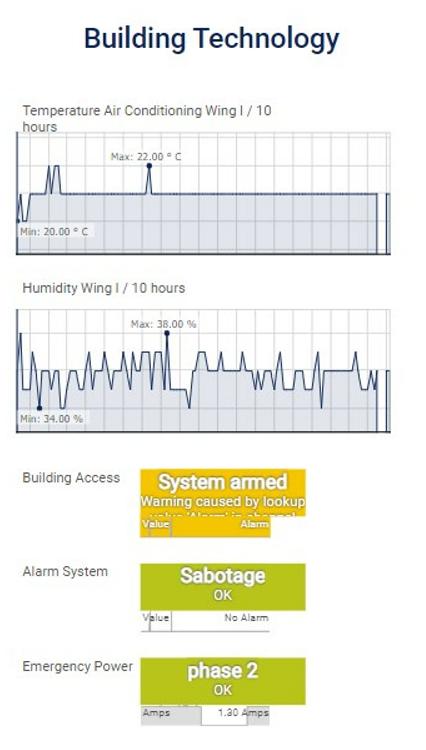 Industry-it-dboard-buildingtech