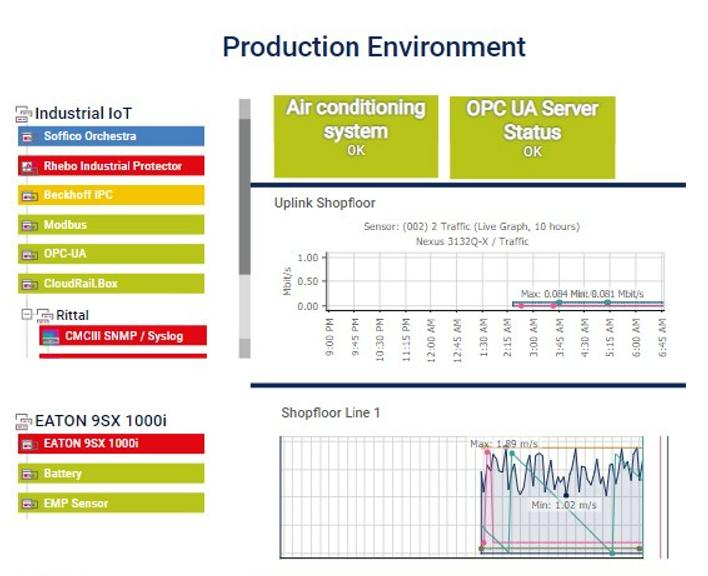 Industry-it-dboard-production