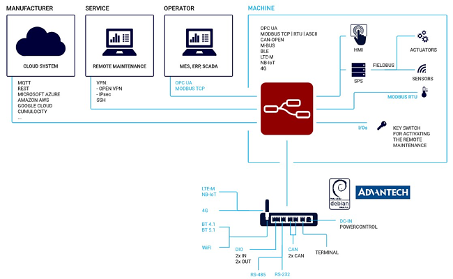 PRTG-Advantech-Gateway-Integration