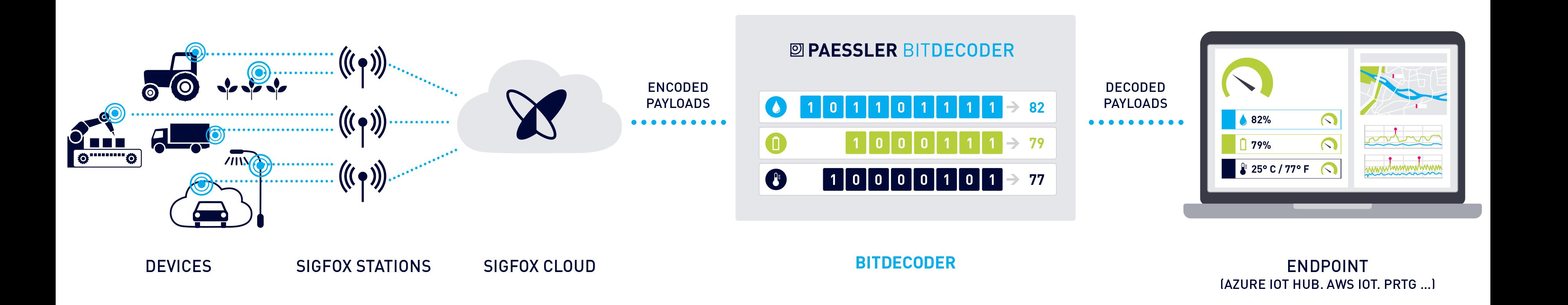 bit-decoder