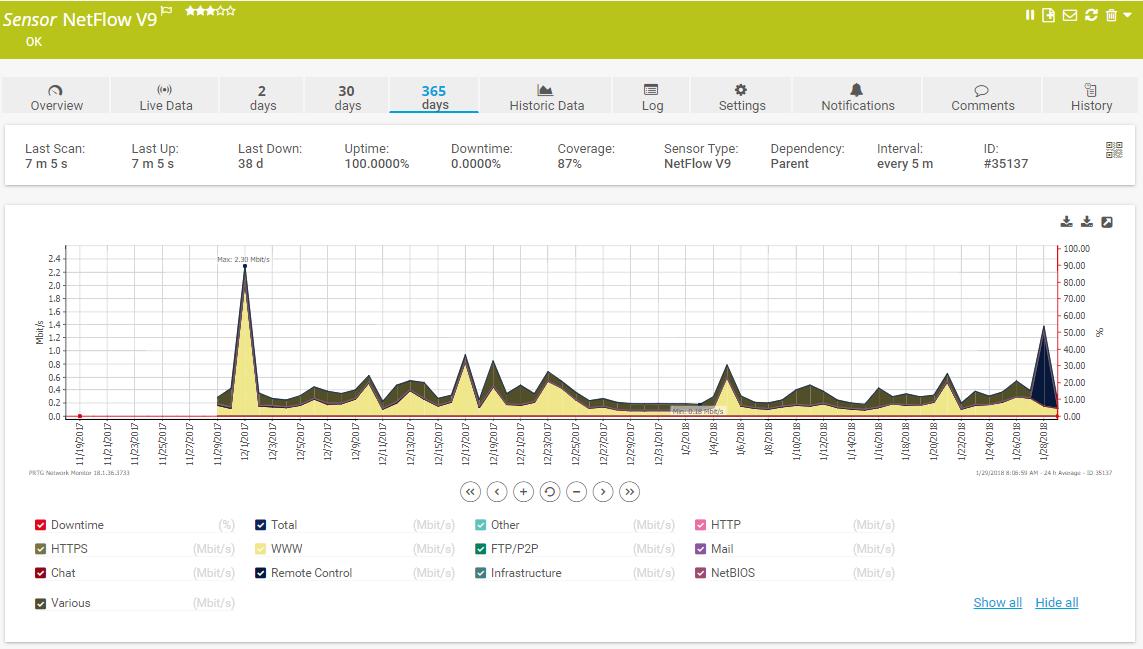 PRTG Bandwidth Sensor NetFlow v9 - 365days overview