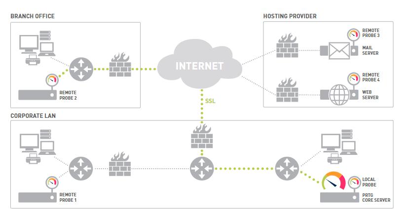 Multi-site monitoring solution