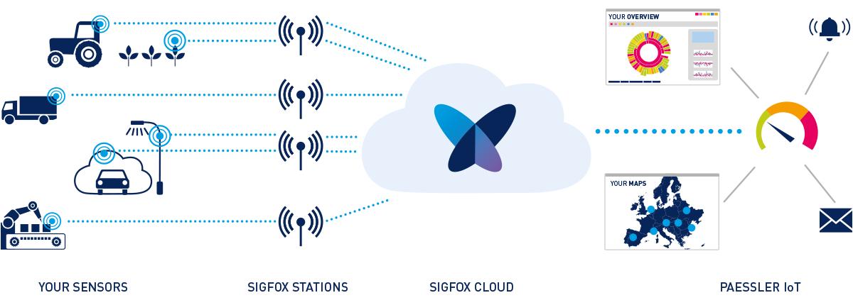 sigfox-infographic