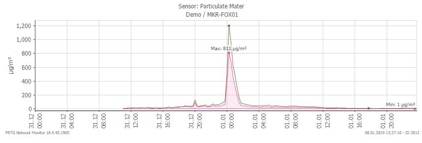 Nürnberg_sensor_graph