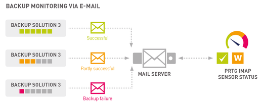 Backup Monitoring via Email with PRTG