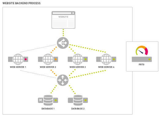 Schematic Diagram for a Website Backend Process Monitored with the Business Process Sensor