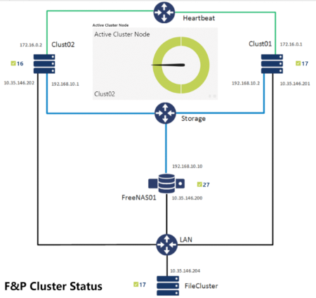 Active Windows Cluster Status in a PRTG Map