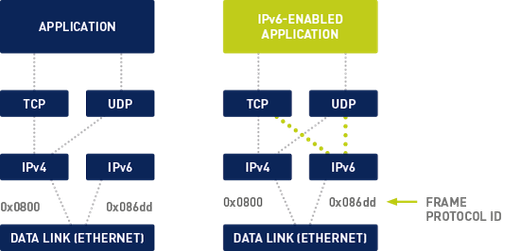 IPv6-enabled application