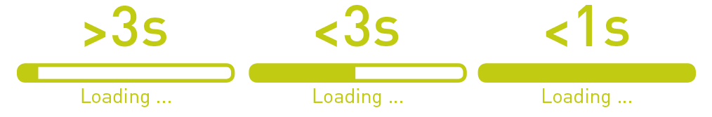 Loading Time