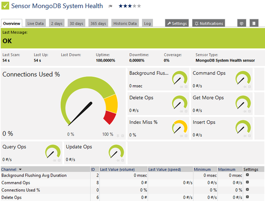 Various channels showing the health status of your MongoDB server