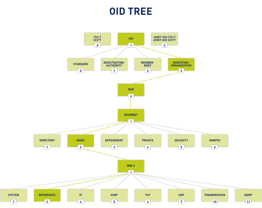 An OID Tree Example Path