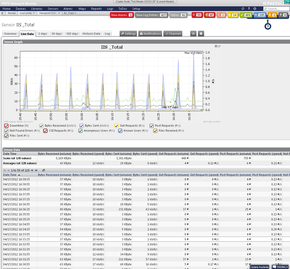 Monitoring IIS web services performance