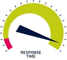 Response Time Gauge