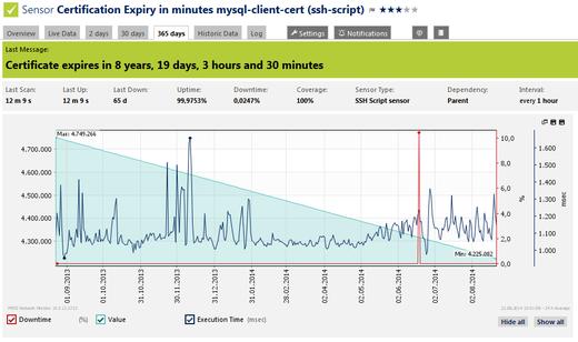Using the SSH Script sensor to monitor certification expiry