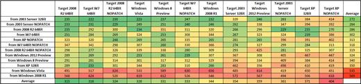Paessler Test Data Table 2012 for WMI