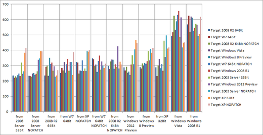 Paessler Windows OS Test Results 2012 for WMI