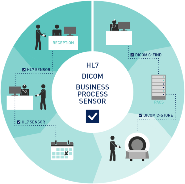 healthcare-business-process-sensor