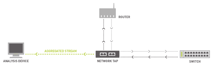 bandwitdh-hogs-network-tap.png
