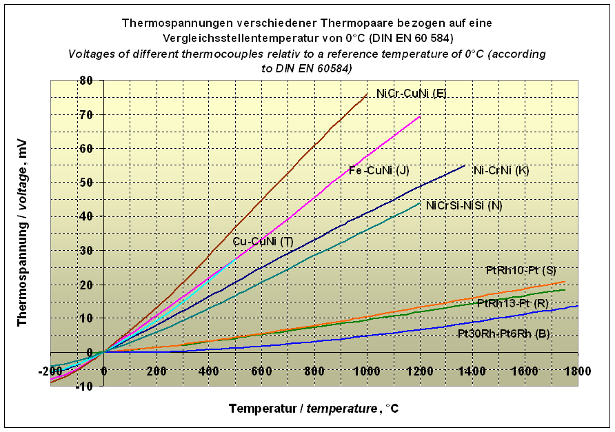 Thermocouple_voltages.png