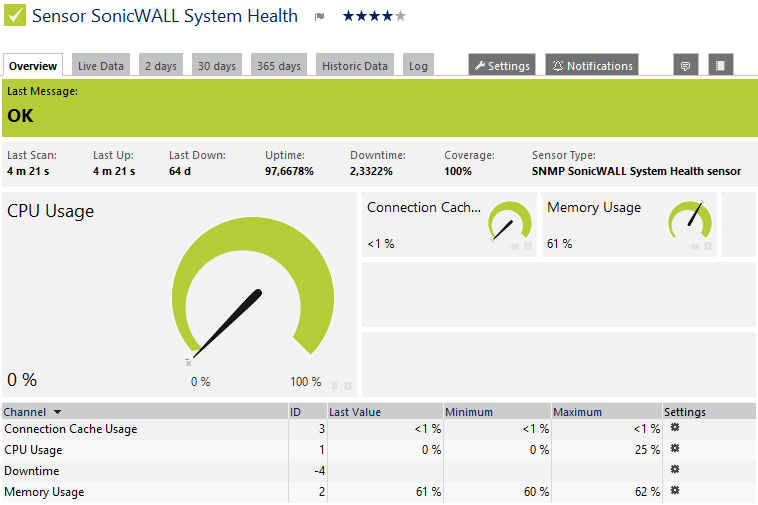 snmp-sonicwall-system-health.png