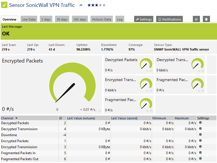 snmp-sonicwall-vpn-traffic.png